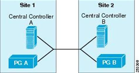 Ipcc Call Manager Cisco Resume